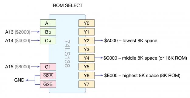 Zolatron 6502 Address Decoding Machina Speculatrix